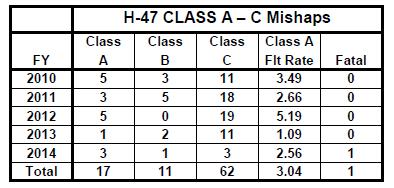 H-47 ClassA-C Mihaps