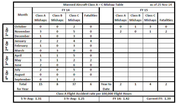 Manned Aircraft ClassA-C Mihap Table