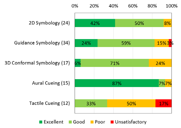 Summary usability ratings