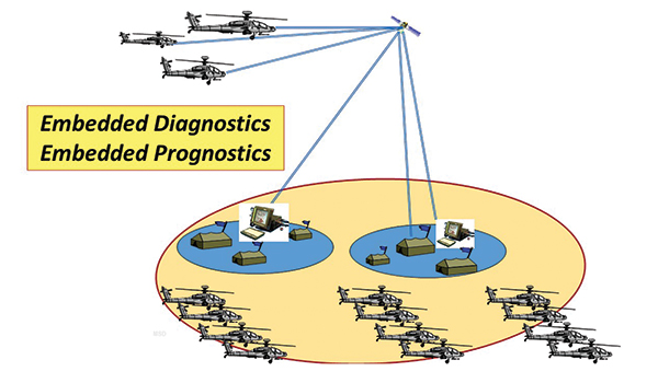 embedded_diagnostics&embedded_prognostics